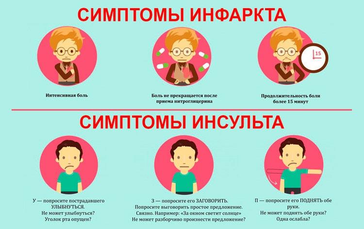 Симптомы инсульта и инфаркта