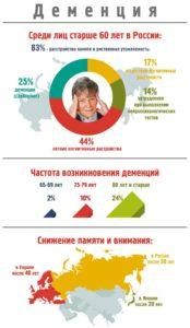 Распространенность деменции