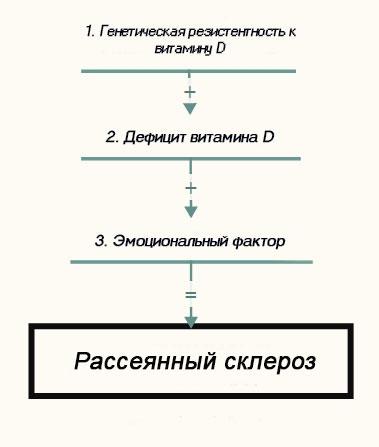 Причины РС